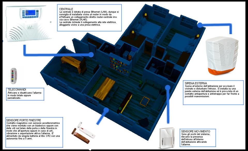 Sistemi di allarme per abitazioni cool antifurto senza for Costo ascensore esterno 4 piani